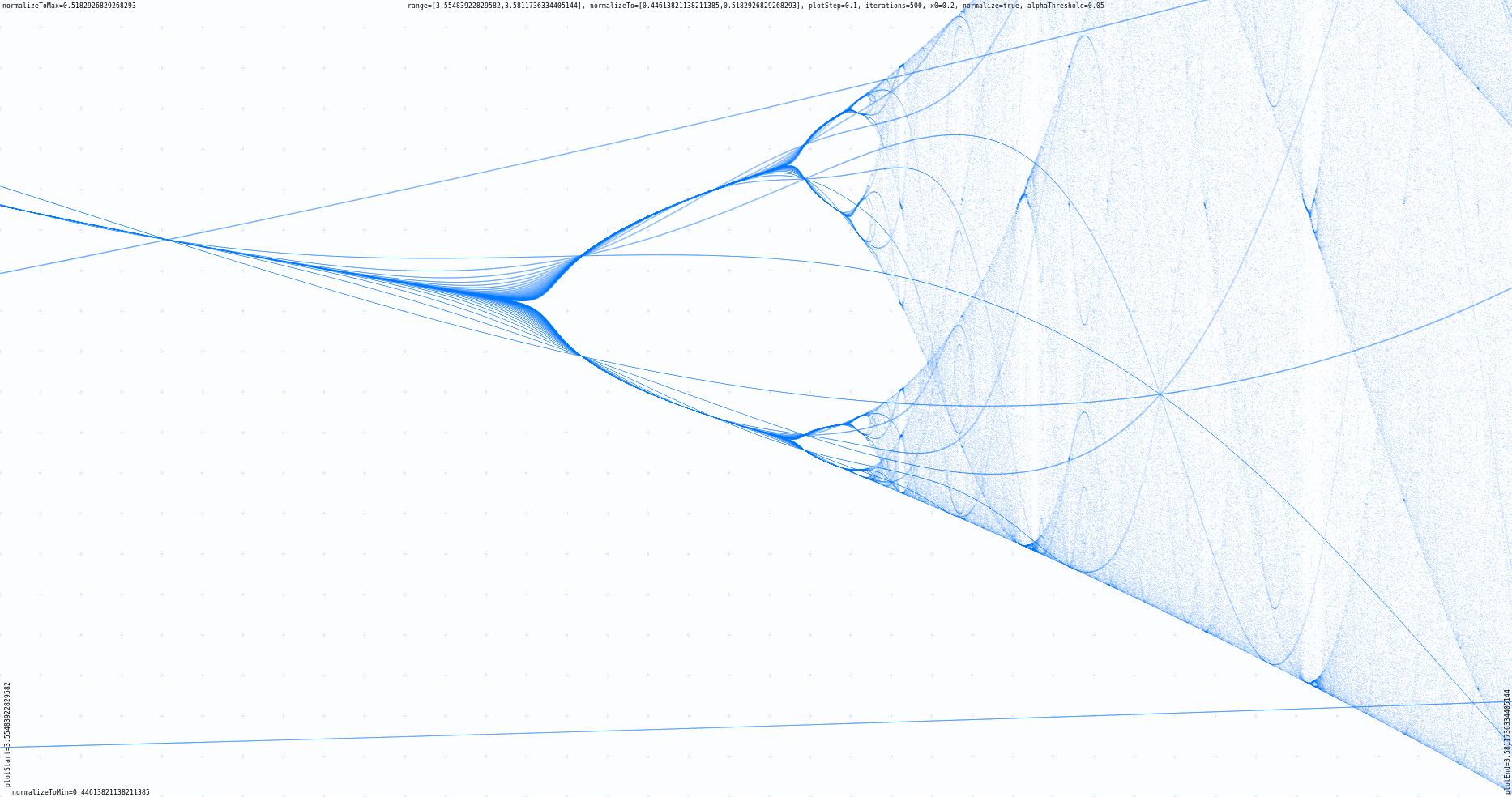 Plotting the Feigenbaum bifurcation